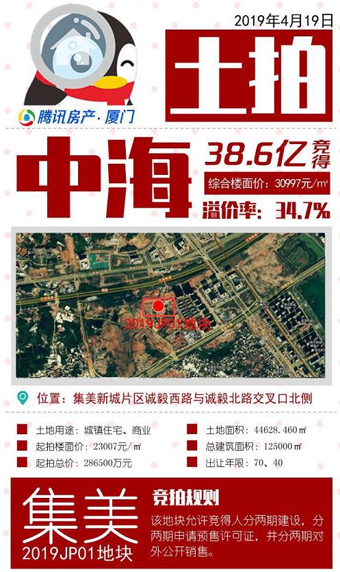 """""""楼面价破3万/平!中海38.6亿元拿下集美地块!"""""""