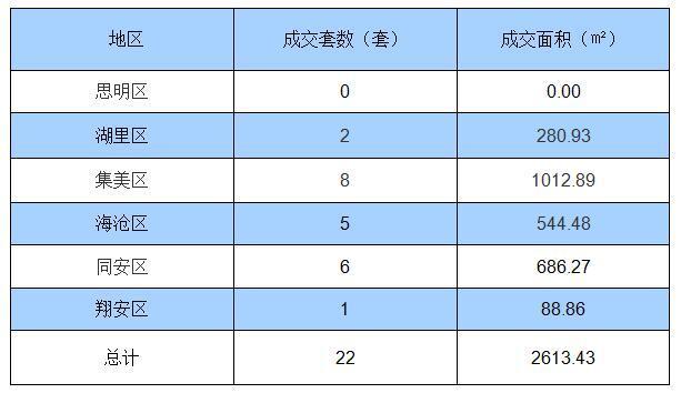 8月9日厦门住宅签约22套 面积2613.43㎡