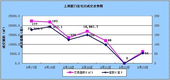 9.17-9.23厦门住宅签约796套环比下跌18.44%