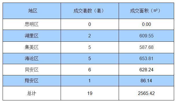 8月17日厦门住宅签约19套 面积2565.42㎡