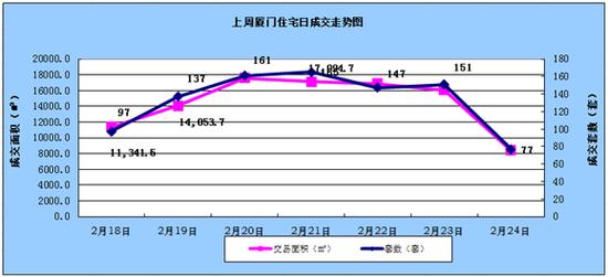 2.18-2.24厦门住宅成交935套环比上涨345.24%