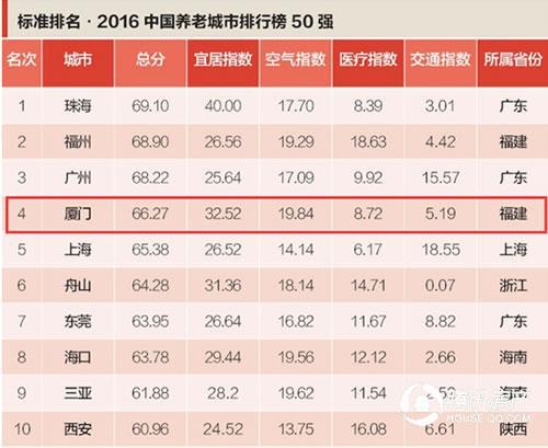 2016中国养老城市排行榜出炉 厦门第四!