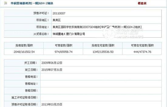 华润橡树湾:8#9#楼预售证获批 拟4月初开盘