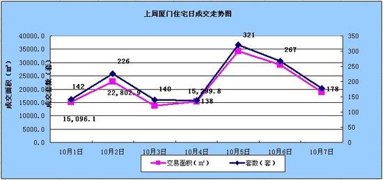 10.1-10.7厦门住宅签约1412套环比上涨5.93%