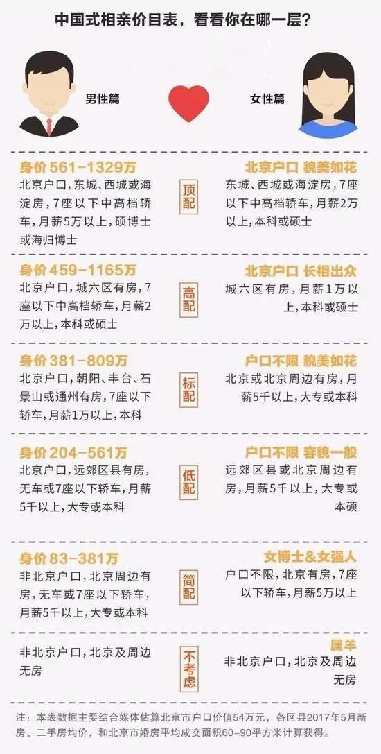 中国式相亲价目表剑指房事 环厦板块成人之美
