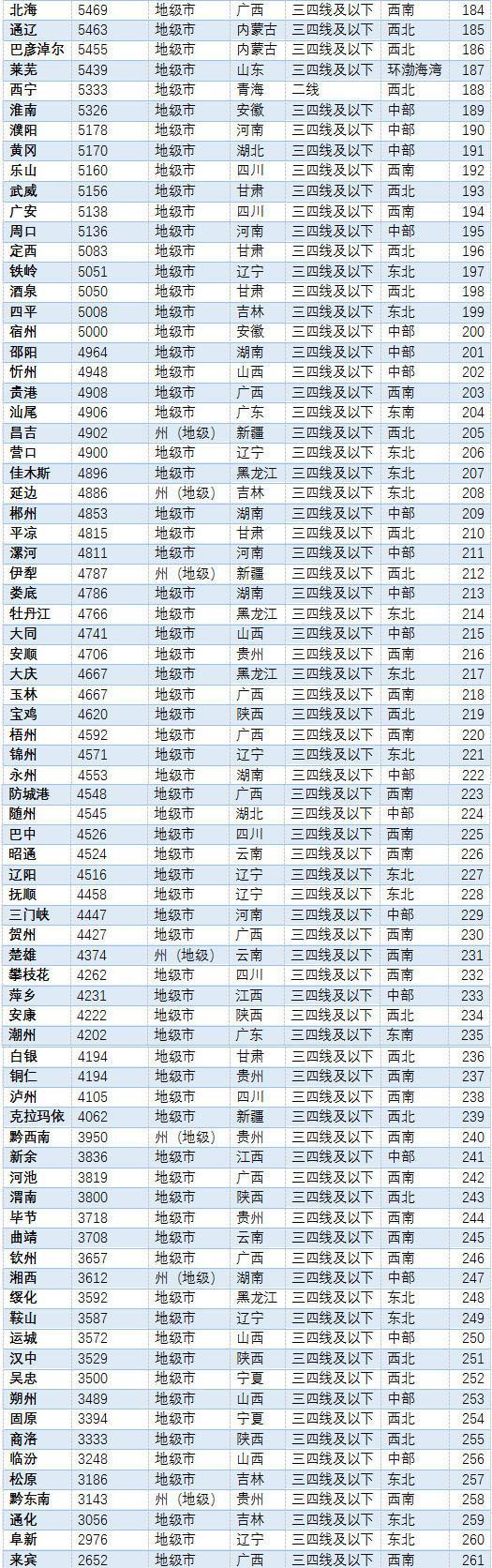 2017年12月厦门二手房房价39723元/㎡ 居全国第五