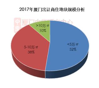 供应计划又未完成!2017年厦门成交29宗小规模商住土地