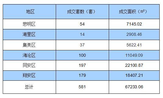 4月29日厦门住宅签约581套 面积67233.06㎡