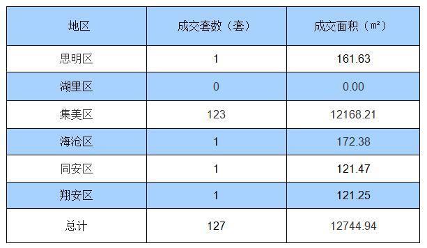 10月27日厦门住宅签约127套 面积12744.94㎡