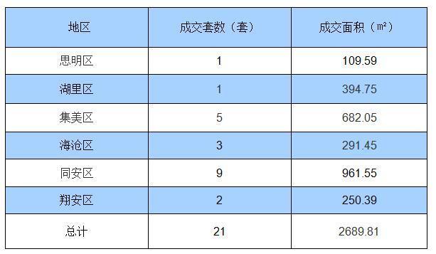 9月30日厦门住宅签约21套 面积2689.81㎡