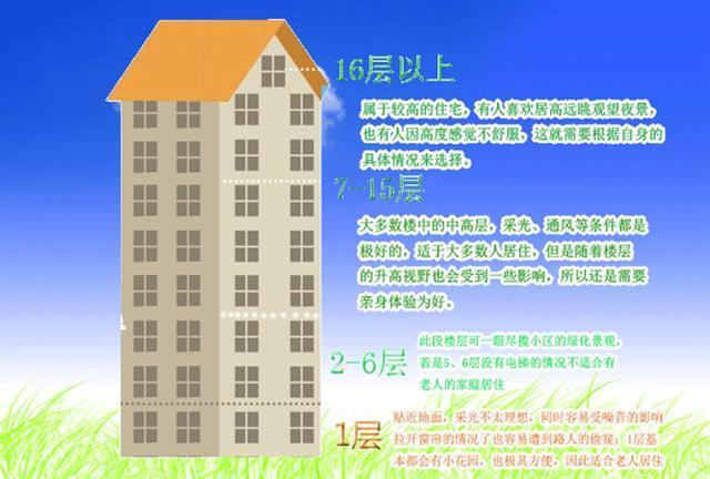 买房怎样选楼层?注意三点错不了!