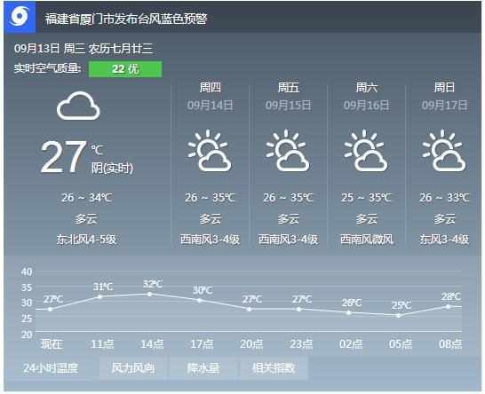 """双风夹击""""烧烤""""鹭岛 今天最高气温34℃"""