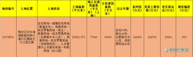 12月1日翔安土拍最强音 2017XP10地块优质前景佳