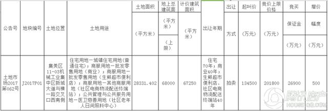 融侨17.1亿竞得J2017P01地块 楼面价25427.51元/㎡