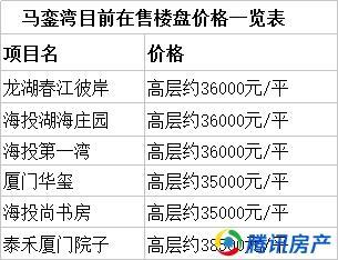马銮湾土拍落锤,房价趋稳近4万,旁边住宅竟只卖16500元/㎡起!