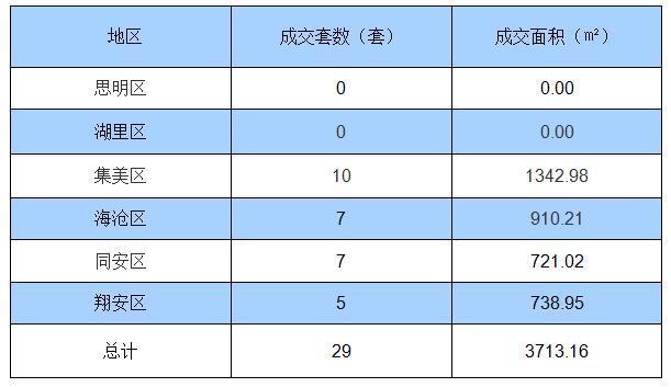7月26日厦门住宅签约29套 面积3713.16㎡