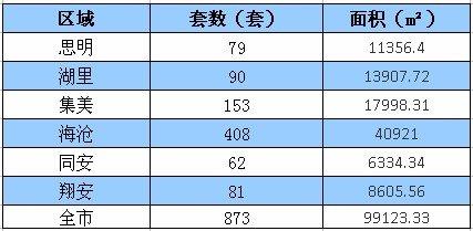 9.10-9.16厦门住宅签约976套环比上涨11.80%