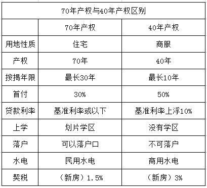 一张表看懂70年产权房与40年产权房的区别