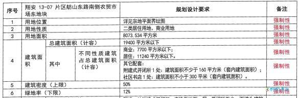 翔安马巷X2017P06或成近两年厦门楼面价最低地块?