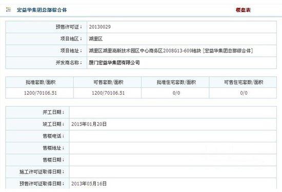 宏益华府:1200套SOHO获批 15000元/平起