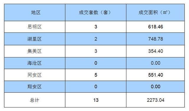 9月21日厦门住宅签约13套 面积2273.04㎡