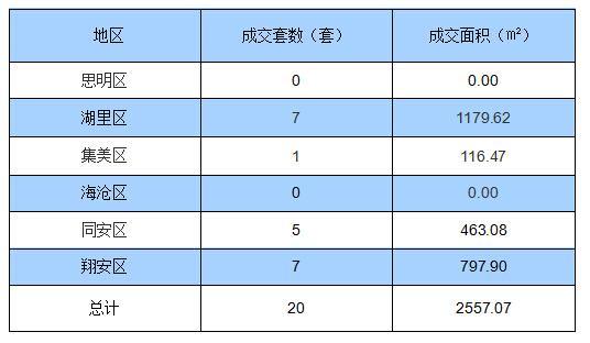 1月14日厦门住宅签约20套 面积2557.07㎡