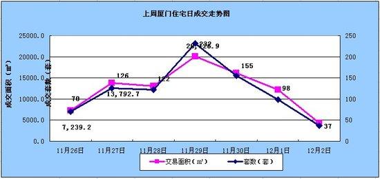 11.26-12.2厦门住宅签约840套环比下跌17.16%