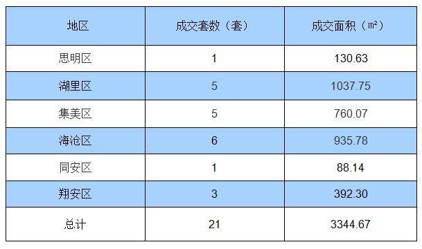 8月12日厦门住宅签约21套 面积3344.67㎡