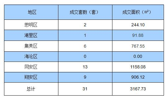 1月09日厦门住宅签约31套 面积3167.73㎡