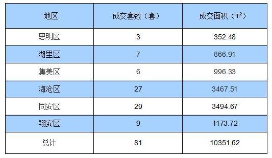 6月27日厦门住宅签约81套 面积10351.62㎡