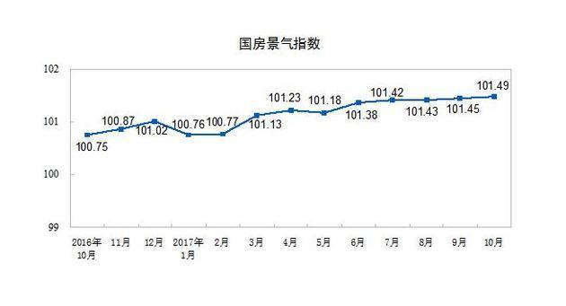 前10月全国商品房卖了102990亿元 增速回落2个百分点