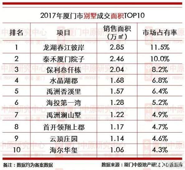 谁禹争锋!院居果岭,墅进厦门TOP10!