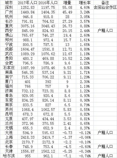 全国人口2017_2017年全国最新人口数据