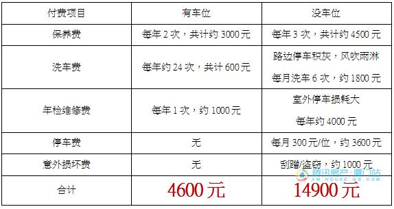 联发欣悦华庭:首付10万起+1万=有房有车位