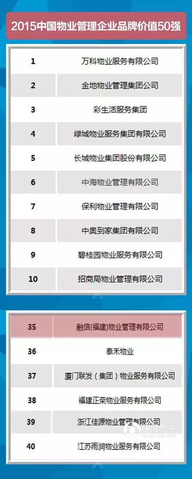 融信物业荣列中国物业管理品牌价值企业35强