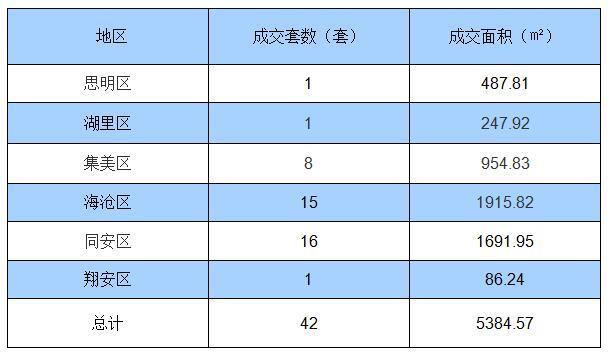 7月29日厦门住宅签约42套 面积5384.57㎡