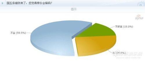 59.6%网友认为房价不会下降