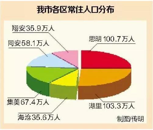 十三五厦门新增人口_2021年厦门人口分布图