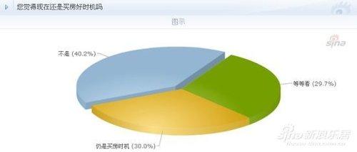 40.1%网友认为现在不是买房好时机