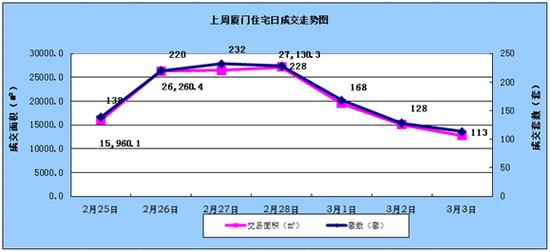 2.25-3.3厦门住宅成交1227套环比上涨31.23%