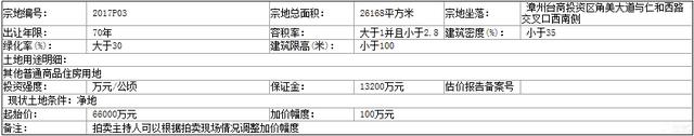 """【土地测评】角美""""迷你""""地块9月12日开槌 业内人士预测难出地王"""