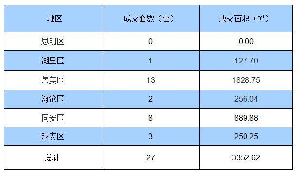 7月27日厦门住宅签约27套 面积3352.62㎡