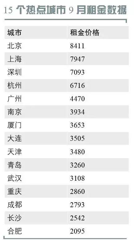 """15个热城""""租金地图""""曝光:北上深杭领跑,厦门第七"""