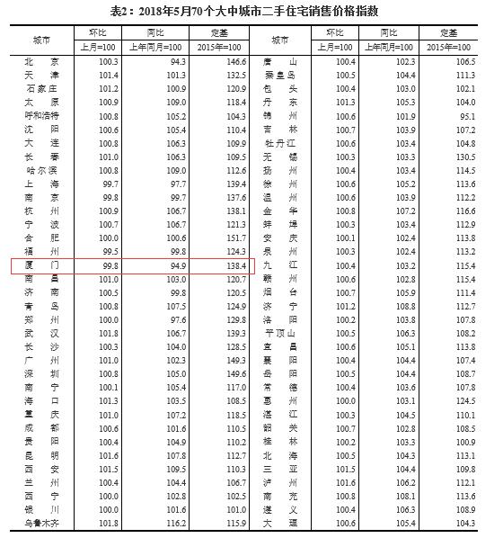 连降14个月!5月厦门二手房价环降0.2%跌幅全国第3