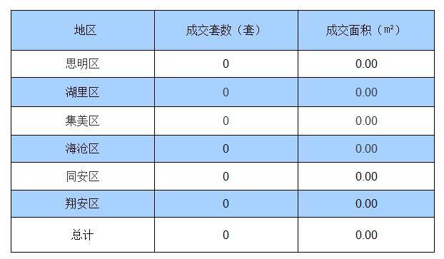 受台风莫兰蒂影响 16日厦门全市一手房无成交记录