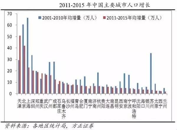人口迁移的国际规律与中国展望 全国