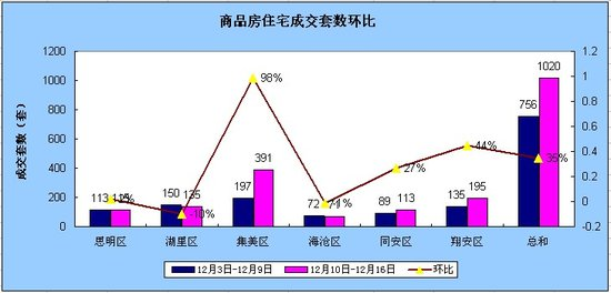 12.10-12.16厦门住宅成交1020套环涨34.92%