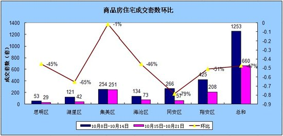 10.15-10.21厦门住宅签约660套环比下降47.33%