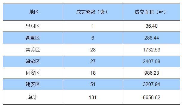 7月30日厦门住宅签约131套 面积8658.62㎡