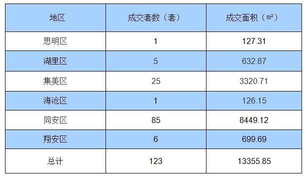 9月4日厦门住宅签约123套 面积13355.85㎡